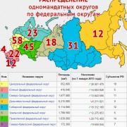 Распределение одномандатных округов в 2016 году