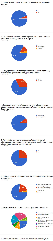 Результаты опроса партии Сухого закона России